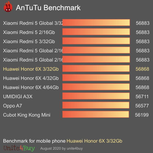 Huawei Honor 6X 3/32Gb antutu benchmark результаты теста (score / баллы)