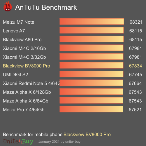 Blackview BV8000 Pro antutu benchmark результаты теста (score / баллы)