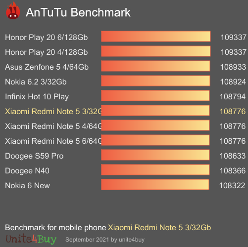 Xiaomi Redmi Note 5 3/32Gb antutu benchmark результаты теста (score / баллы)
