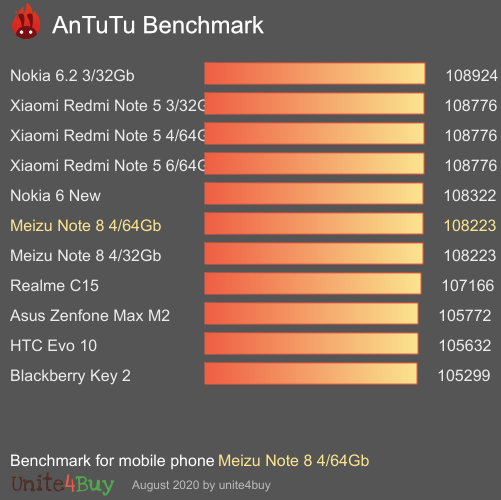 Meizu Note 8 4/64Gb antutu benchmark результаты теста (score / баллы)