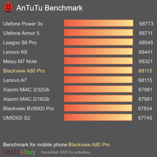 Blackview A80 Pro antutu benchmark результаты теста (score / баллы)